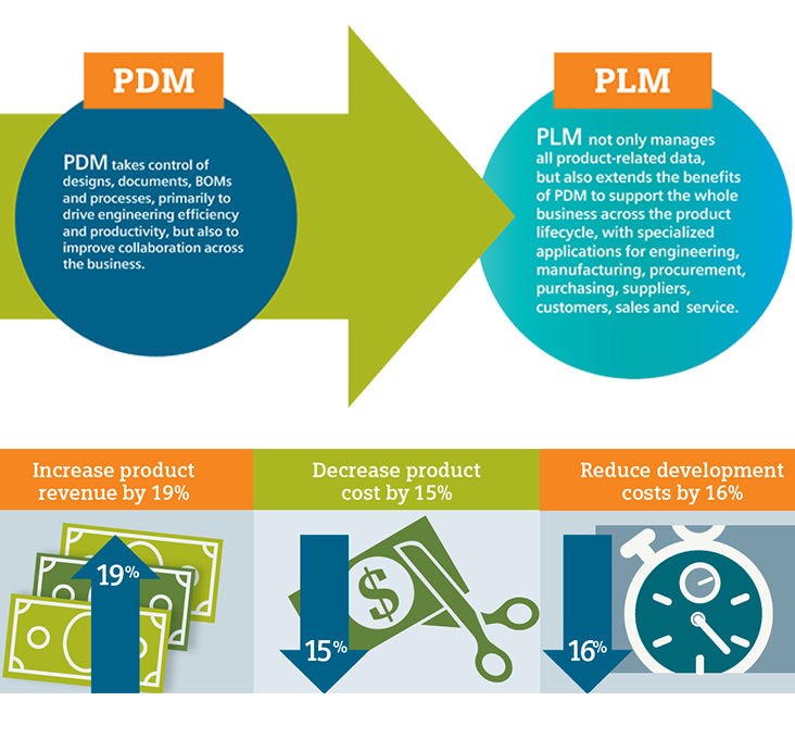 Benefit from PLM profitability across your business
